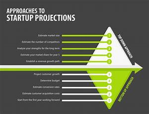 Financial Projections Example Startup Projections How To Start Equidam