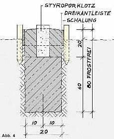 Pfosten Einbetonieren Wie Tief : bildergebnis f r punktfundament punktfundament ~ A.2002-acura-tl-radio.info Haus und Dekorationen