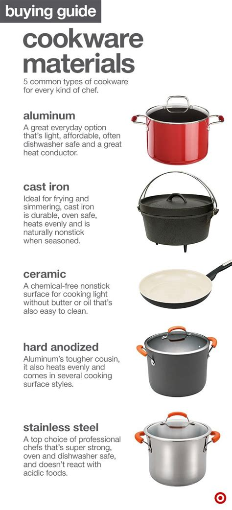 cooking materials cookware kitchen common need guide ceramic five most items utensils steel anodized iron target tools everything quick know