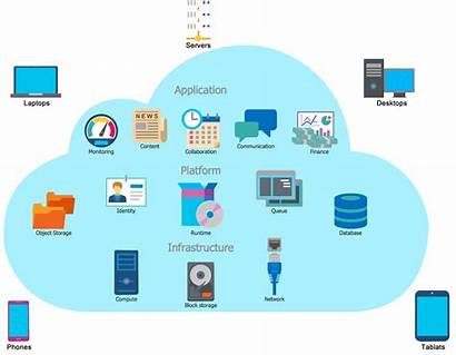 Services Application Development Infrastructure Testing Management Solutions