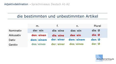 Adjektivdeklination Deutsch A1a2  Erklärungen, Tabellen