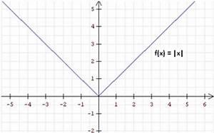 Zykloide Berechnen : analysis ~ Themetempest.com Abrechnung