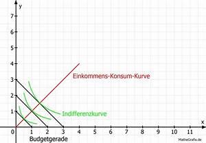 Steigerung Berechnen : einkommens konsum kurve einfache erkl rung verst ndliche beispiele ~ Themetempest.com Abrechnung