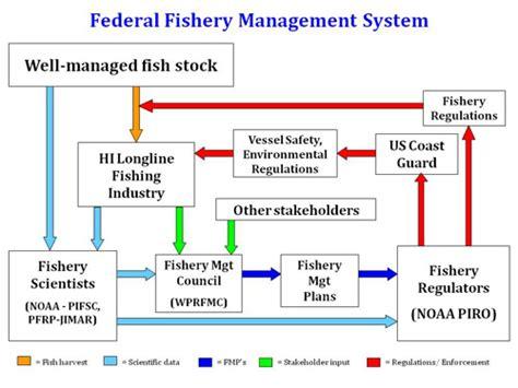 executive summary hawaii seafoodorg