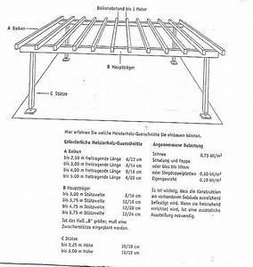 Leimbinder Berechnen : zimmermann company gmbh unterkonstruktion ~ Themetempest.com Abrechnung