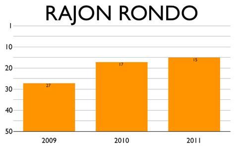 Top 50: Rajon Rondo, no. 15 | SLAM