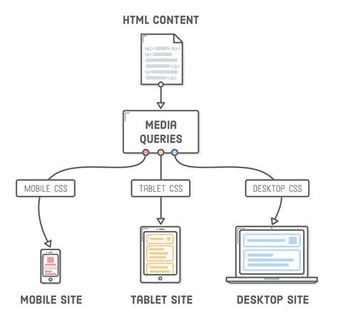 mobile media css responsive design tutorial html css is