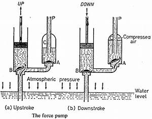 Useful Applications Of Atmospheric And Liquid Pressure