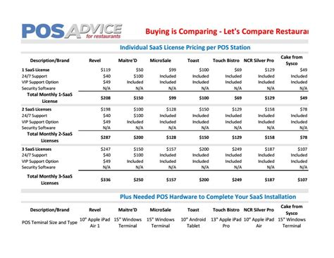 Pos Pricing Comparison Ten Doubts About Pos Pricing