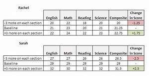 Math Sat 2 Score Chart Edison Prep Blog