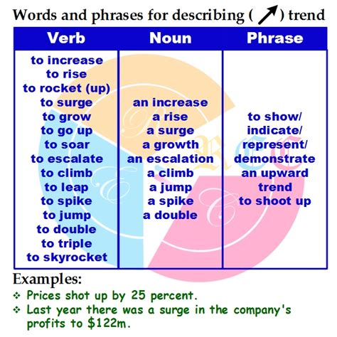 Words And Phrases For Describing Trend In Ielts Academic
