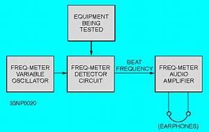 Lcr Q Meter Block Diagram : strobotac ~ A.2002-acura-tl-radio.info Haus und Dekorationen