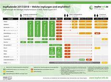 Infografiken zum Thema Impfungen impfeninfode