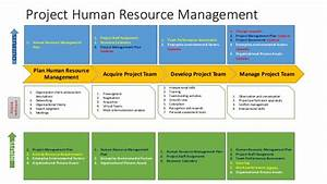 pmi knowledge areas and processes With human resource management system project documentation