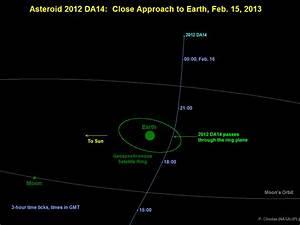 Orbiter.ch Space News: Asteroid 2012 DA14 - Near-Earth ...