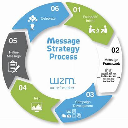 Message Relations Strategy Healthcare Marketing Infographic Process