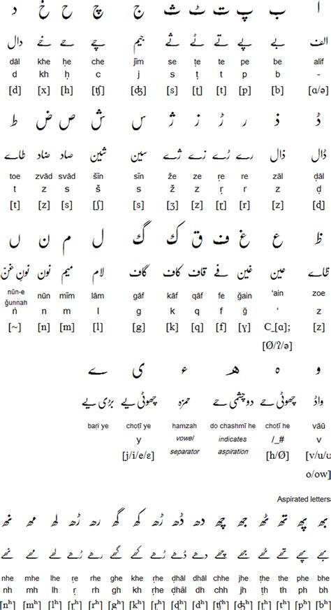 relationship   languages arabic