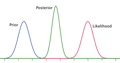 flat top range bayesian posterior different to prior and