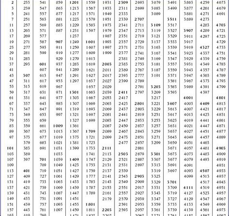 tavole matematica matematica e tavole numeriche e formulario di
