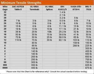 Crimp Terminal Size Chart Sae As 7928 Terminal Lug Splice And Crimp Copper