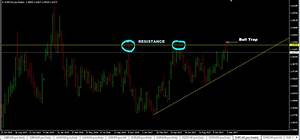 Bull Trap Pattern Forex Trading Strategy Learn To Trade