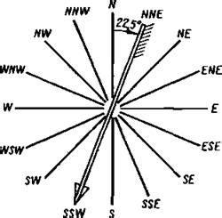 Простой расчет давления ветра на поверхность к примеру ветряка . С какой силой давит ветер?