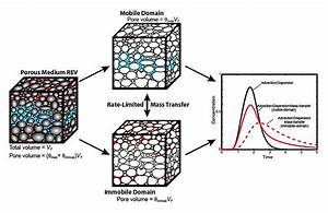 Diagram Presents A Porous Medium Representative Elementary