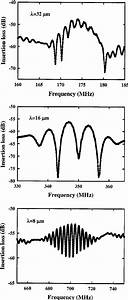 Frequency Response Of The Saw Devices For Different
