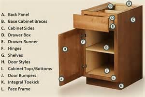 kitchen furniture names cliq studios zeller interiors