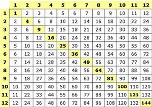 Multiplication Chart 1 21 Multiplication Triple Digit Times Single Digit With