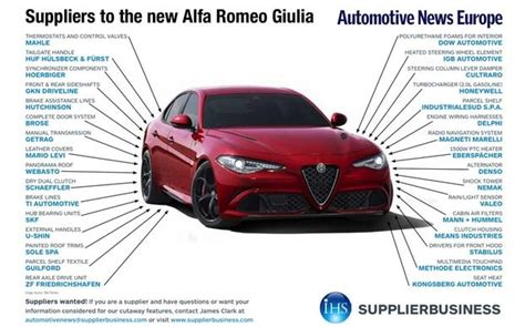Suppliers To The New Alfa Romeo Giulia