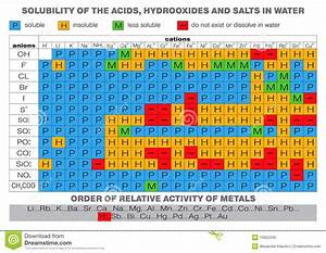 Solubility In Water Table Stock Illustration  Illustration