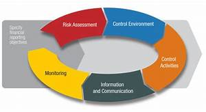 Internal Control Guidance  Not Just A Small Matter