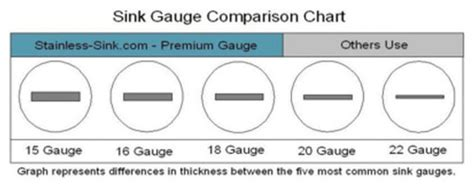 16 gauge vs 18 gauge sink for kitchen 16 vs 18 gauge stainless steel sinks what 39 s the difference
