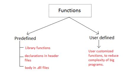 c template function functions in c c language tutorial studytonight