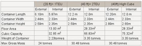 shipping container sizes container dimensions