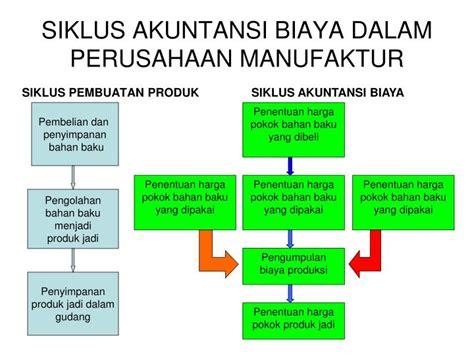 ppt siklus akuntansi biaya dalam perusahaan manufaktur powerpoint presentation id 3773857