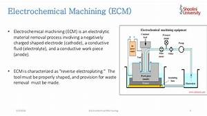 Electro Chemical Mechaning
