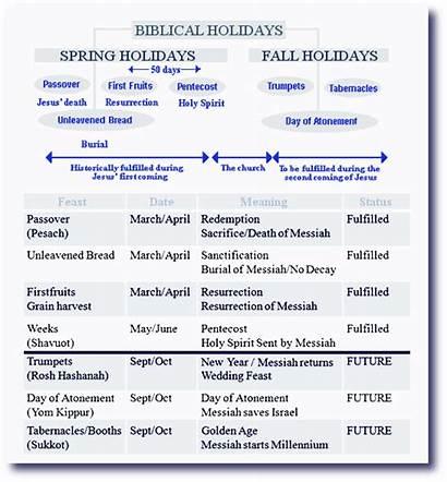 Biblical Feasts Festivals Feast Christian Torah Lord