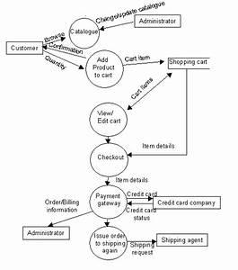 Website Development Tutorials  Data Flow Diagrams Of