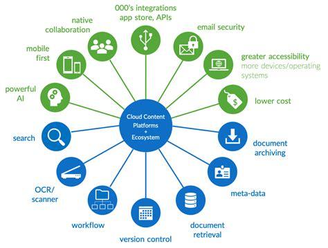 future  work rethinking document management systems