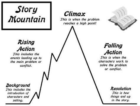 Elements Of Fiction  Mrs Diaz's 5th Grade Class