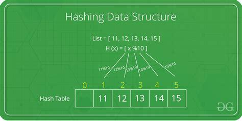 hashing data structure geeksforgeeks