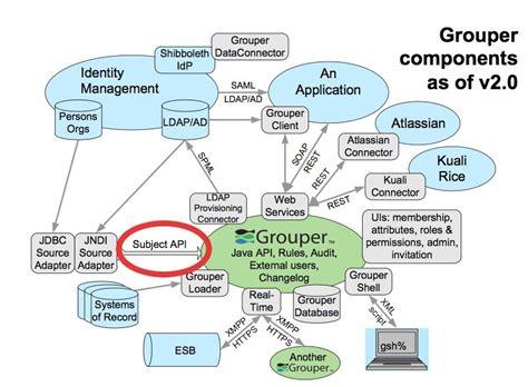 subject api grouper internet2 documentation