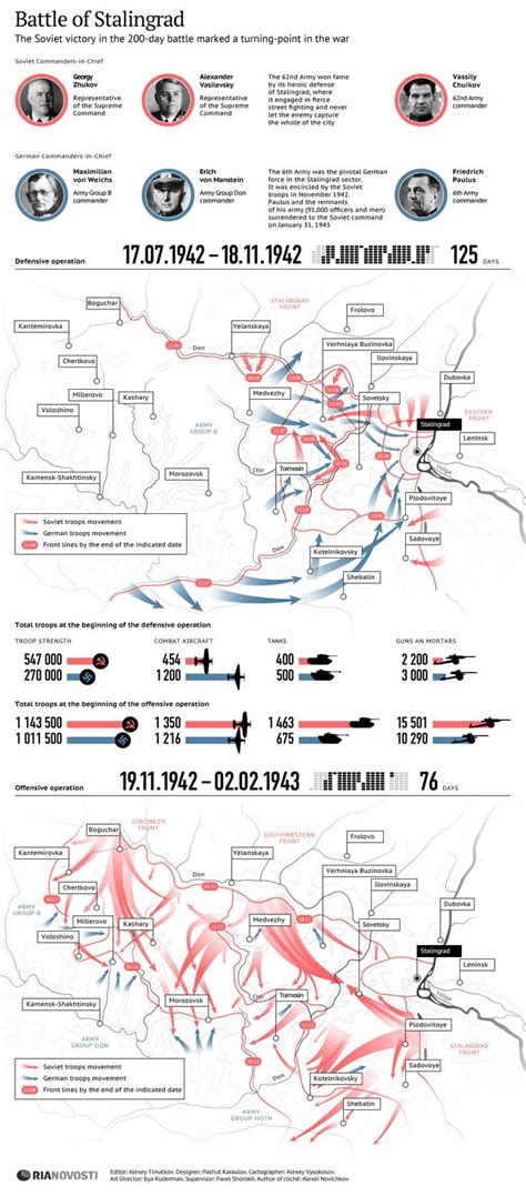 the siege of stalingrad battle of stalingrad infographics ria novosti ria