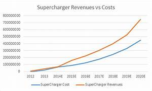 Tesla Charging Rate Chart How Tesla 39 S Superchargers Could Be Profitable Despite