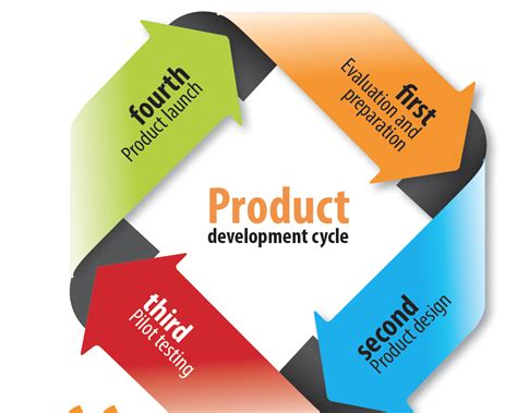 product design and development sme product development financial sector deepening