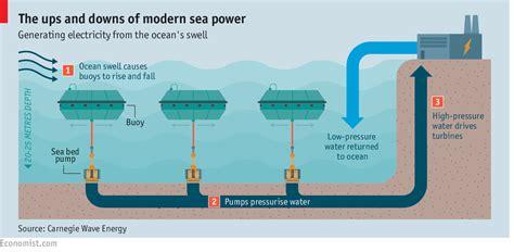 Renewable Energy Explained Ecn