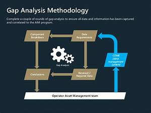 Asset Integrity Management For Purpose