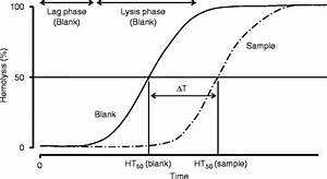 A Method For Evaluation Of Antioxidant Activity Based On